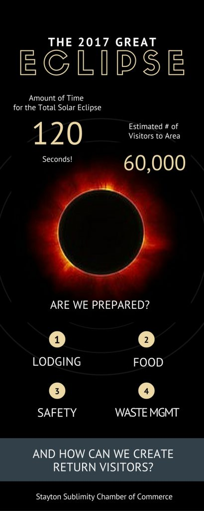 Eclipse Infographic for Webpage